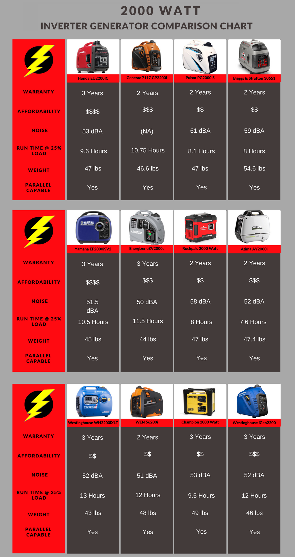 2000 watt inverter generator comparison chart